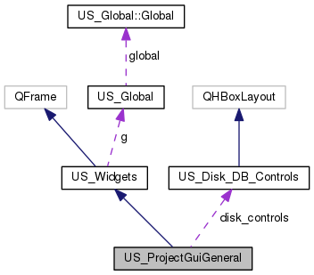 US_ProjectGuiGeneral Class Reference